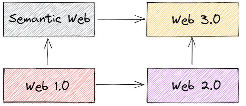 progress of web 3